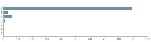 Chart?cht=bhs&chs=500x140&chbh=10&chco=6f92a3&chxt=x,y&chd=t:89,3,6,1,0,0,0&chm=t+89%,333333,0,0,10|t+3%,333333,0,1,10|t+6%,333333,0,2,10|t+1%,333333,0,3,10|t+0%,333333,0,4,10|t+0%,333333,0,5,10|t+0%,333333,0,6,10&chxl=1:|other|indian|hawaiian|asian|hispanic|black|white